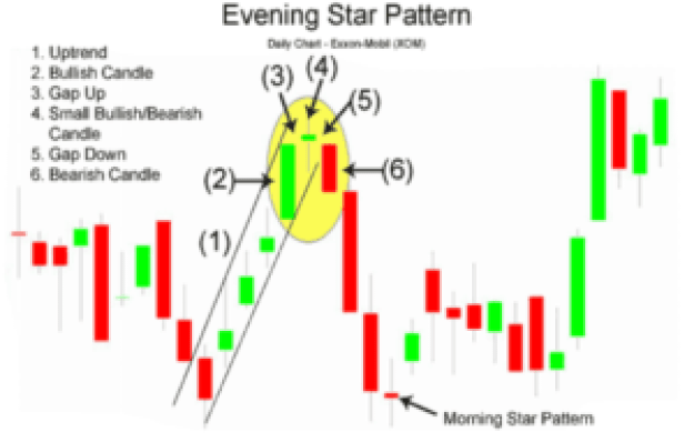 evening star stock chart pattern