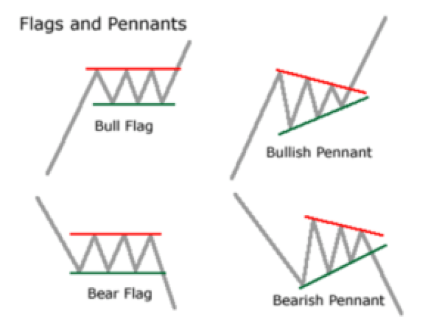 flags and pennants stock formation