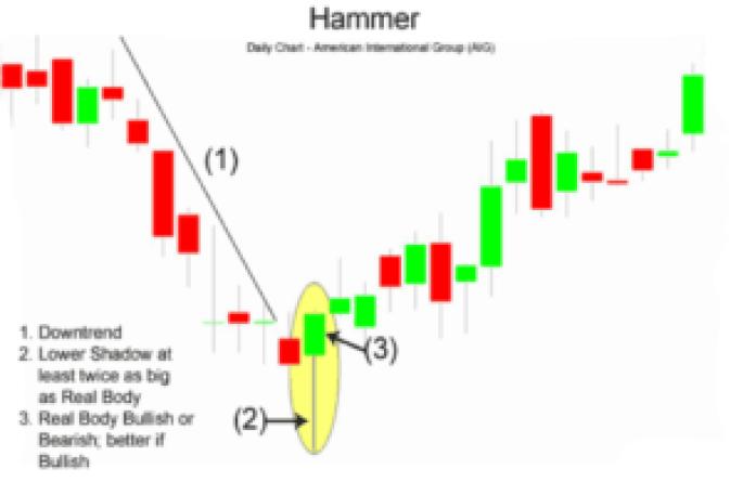 hammer stock chart pattern