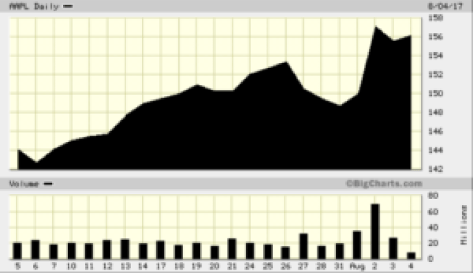 stock trading line charts