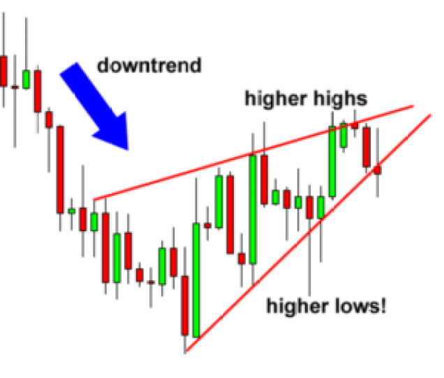downtrends stock charts