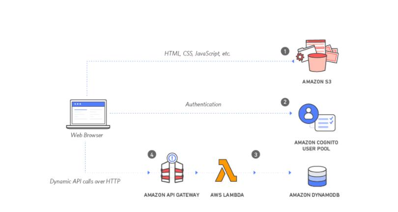 AWS Lambda architecture diagram