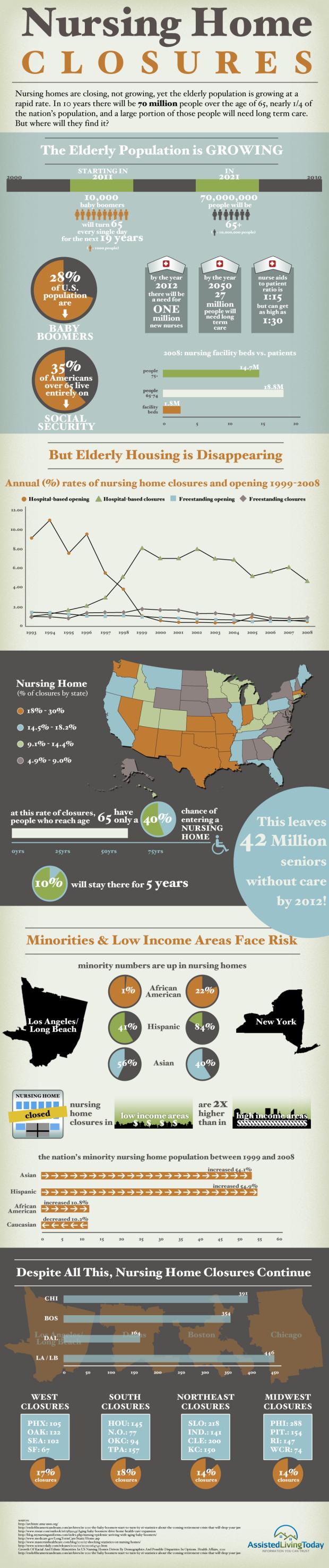 closures-infographic