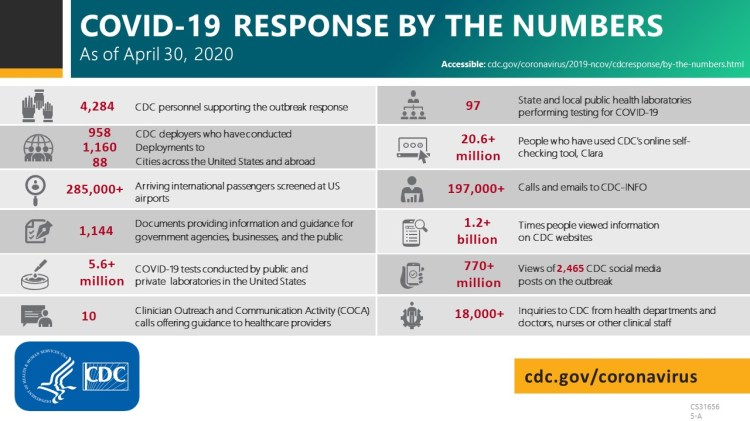 COVID-19 response by the numbers as of April 30, 2020
