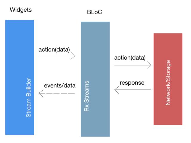 BLoC Pattern using Reactive Programming