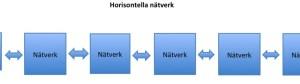 Horisontella nätverk