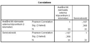 Tabell 4: Bivariat korrelationsanalys av Avstånd till närmaste externa köpcentrum, och Servicebredd.
