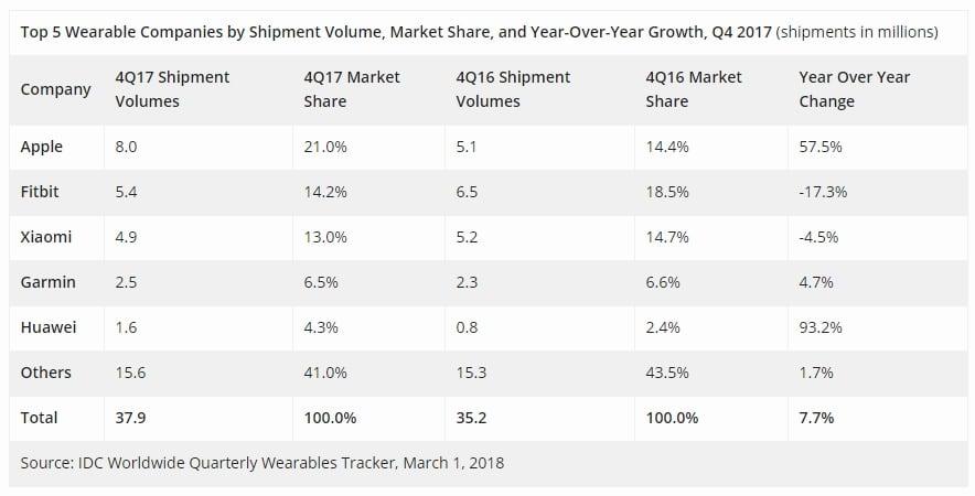 Apple Watch dominiert den Wearable- und Smartwatch-Markt