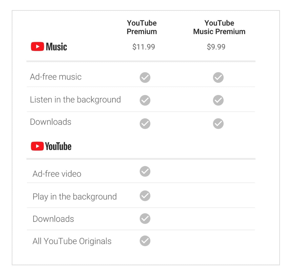 Youtube Music Ist Offiziell Lost Youtube Red Ab Startet