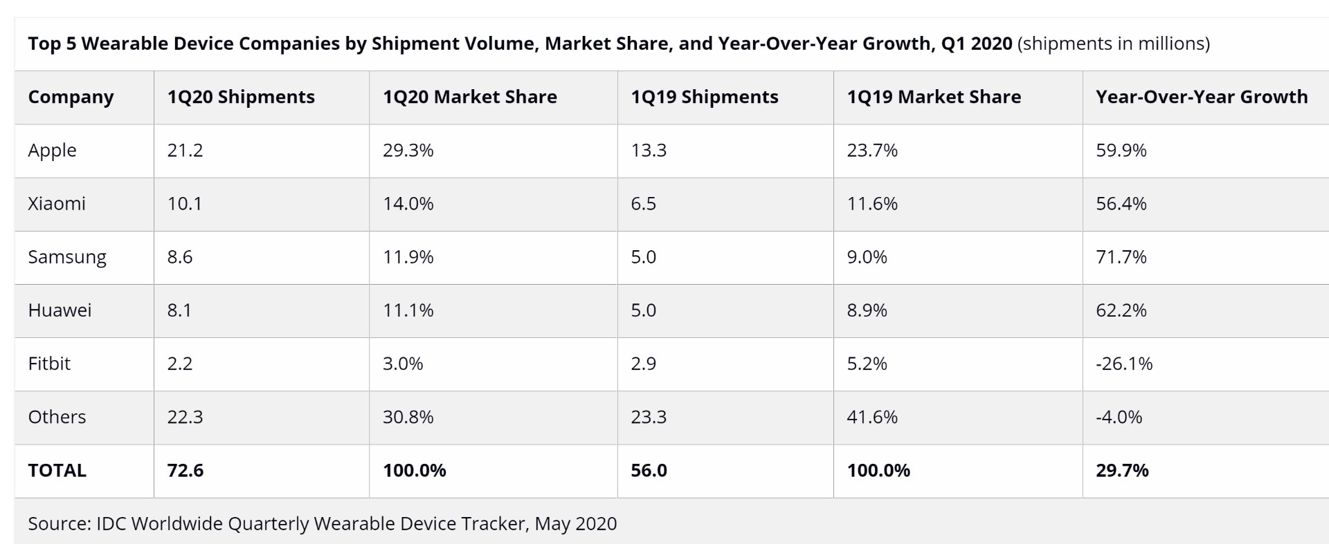 IDC-Q1-2020-Wearables