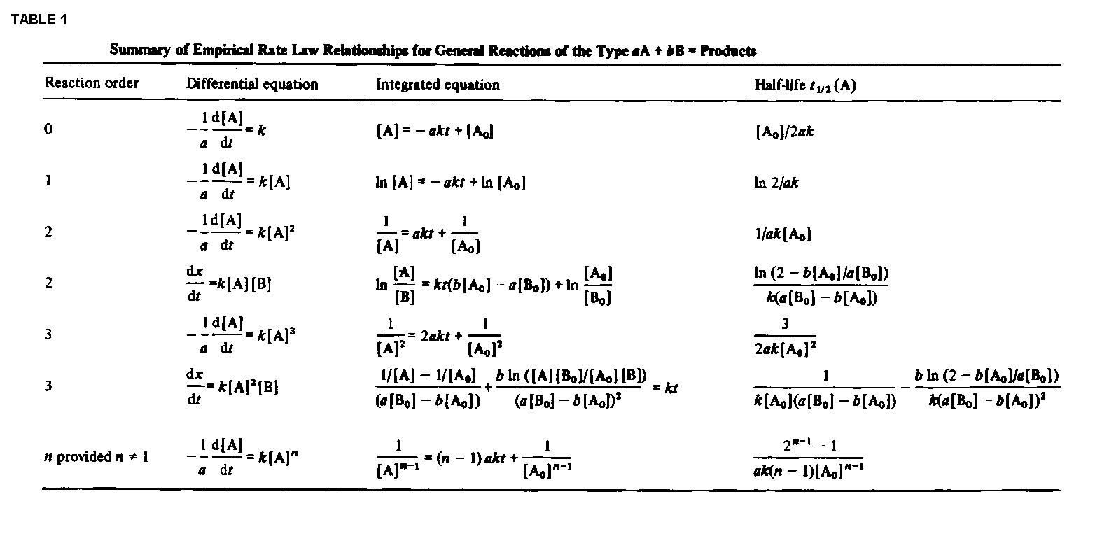 Derive Integrated Rate Equation For First Order Reaction