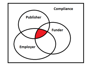 Compliance Venn Diagram, University of Leicester