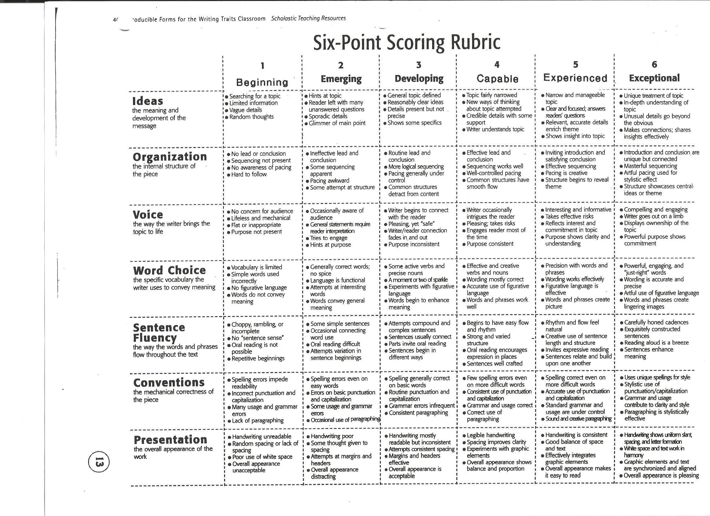 Persuasive Essay Rubric For 6th Grade
