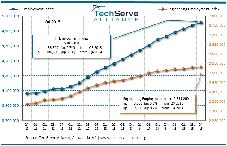 tech serve alliance q2 2016