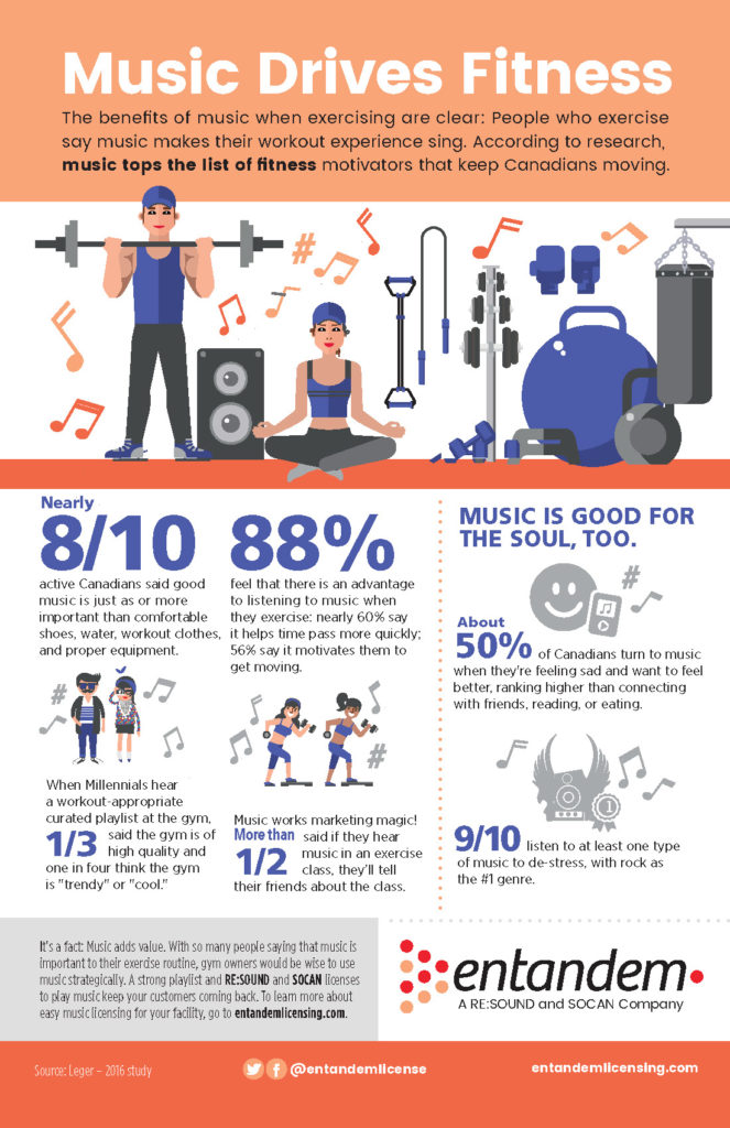 How important is music to workout experiences?