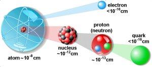 A diagram showing the different types of fundamental particles and their relative sizes. Atom 10^-8 cm, nucleus 10^-12 cm, proton (neutron) 10^-13 cm, electron 10^-16 cm, quark 10^-16 cm.