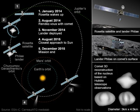 """An infographic explaining the Rosetta Mission Planning. The captions read: """"1. January 2014 - Rosetta wakes up. 2. August 2014 - Rendez-vous with comet. 3. November 2014 - Lander deployed. 4. August 2015 - Closest approach to Sun. 5. December 2015 - Mission end. Rosetta satellite and lander Philae. Lander Philae on comet's surface. Comet 3D reconstruction of the nucleus based on Hubble telescope observations. Diameter: 3km x 4.5km."""""""
