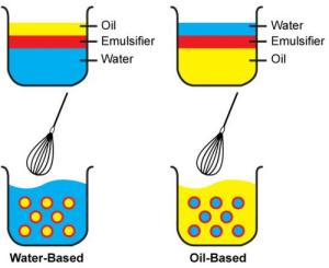Diagrams showing the different types of Emulsions: water-based or oil-based.