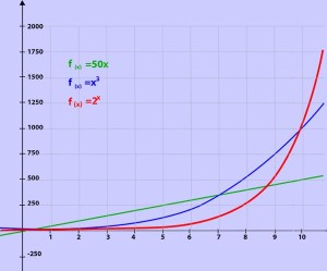 A graph comparing Growth Functions to Exponential Function. Source: MathWarehouse