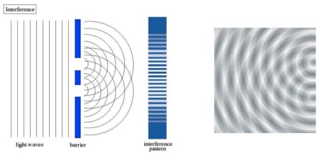 A diagram explaining the formation of a double-slit interference pattern.