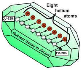 A diagram explaining the nuclear decay of uranium-238 in zircon, and the simultaneous production of alpha-particles or helium nuclei.