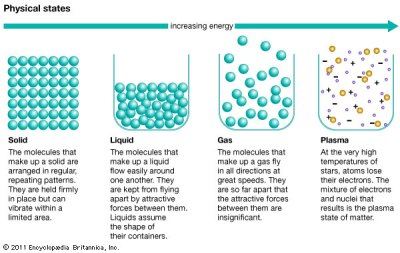 Four diagram showing the fundamental phases of matter. Solid: The molecules that make up a solid are arranged in regular, repeated patterns. They are held firmly in place but can vibrate within a limited area. Liquid: The molecules that make up a liquid flow easily around one another. They are kept from flying apart by attractive forces between them. Liquids assume the shape of their containers. Gas: The molecules that make up a gas fly in all directions at great speeds. They are so far apart that the attractive forces between them are insignificant. Plasma: At the very high temperatures of stars, atoms lose their electrons. The mixture of electrons and nuclei that results is the plasma state of matter.