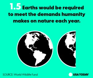 An infographic showing the equivalent of 1.5 Earths would be required to meet the demands humanity makes on Nature each year.