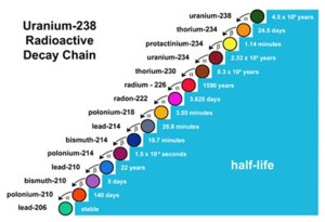 Radioactivity and the Valley of Stability - A diagram showing the Uranium-238 Radioactive Decay Chain with half-life values of chemical elements.