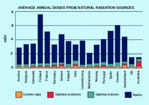 A bar chart of the Average Annual Doses received from Natural Radiation Sources in European countries and Australia.