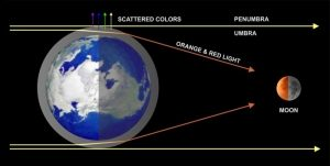 A diagram showing the angular diameter of the Earth obscuring the visible side of the Moon.