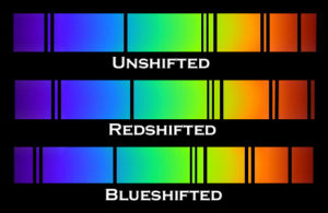 Classic spectroscopic images showing the location of discrete spectral lines in a redshifted spectrum and a blueshifted spectrum, compared to a light spectrum measured in a laboratory on Earth.