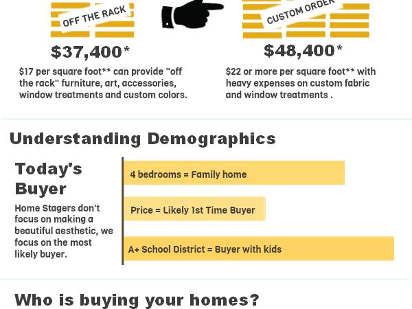 Designer Model Homes vs Home Staging Models