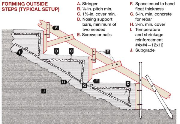 concrete stairs manufacturing technology
