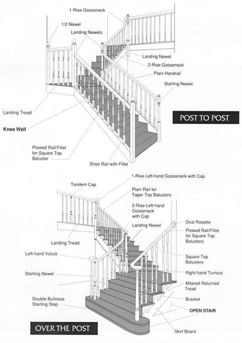 names of parts of stairs