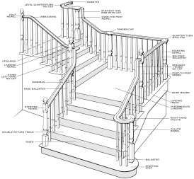 parts of stairs that are body parts
