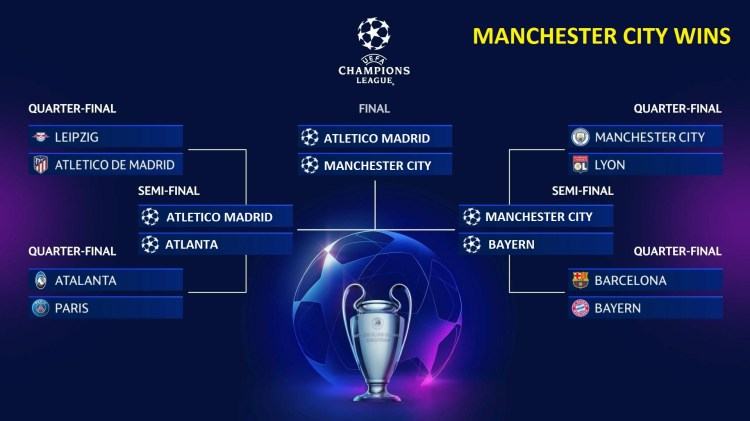 Champions League Bracket Competition ⚽🏆 - Sportsbook ...