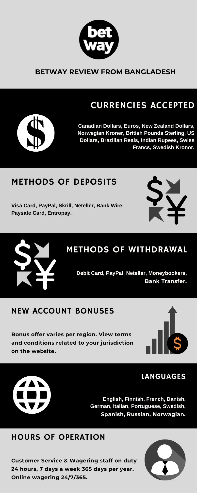 Betway Review from Bangladesh Infographic