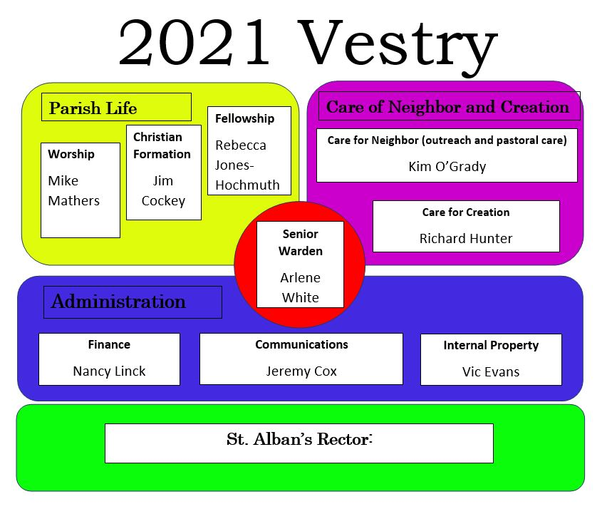 2021 Vestry Graphic