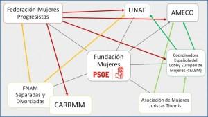 Red-de-asociaciones-malos-tratos-PSOE1-696x392