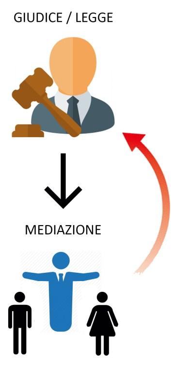 giudice_mediazione