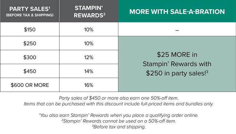 sale-a-brations rewards chart