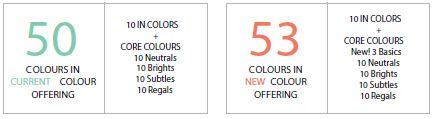 Kleurencollectie in getallen stampin up