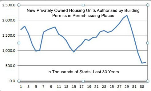 US Private Housing permits_thousands Since 1977