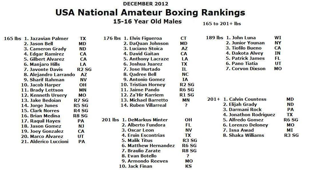 USA NATIONAL AMATEUR BOXING RANKINGS -