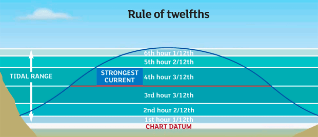 rules-of-twelth