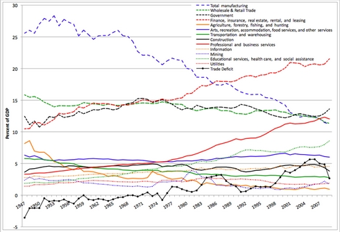13-Sectors_of_US_Economy_as_Percent_of_GDP_1947-2009
