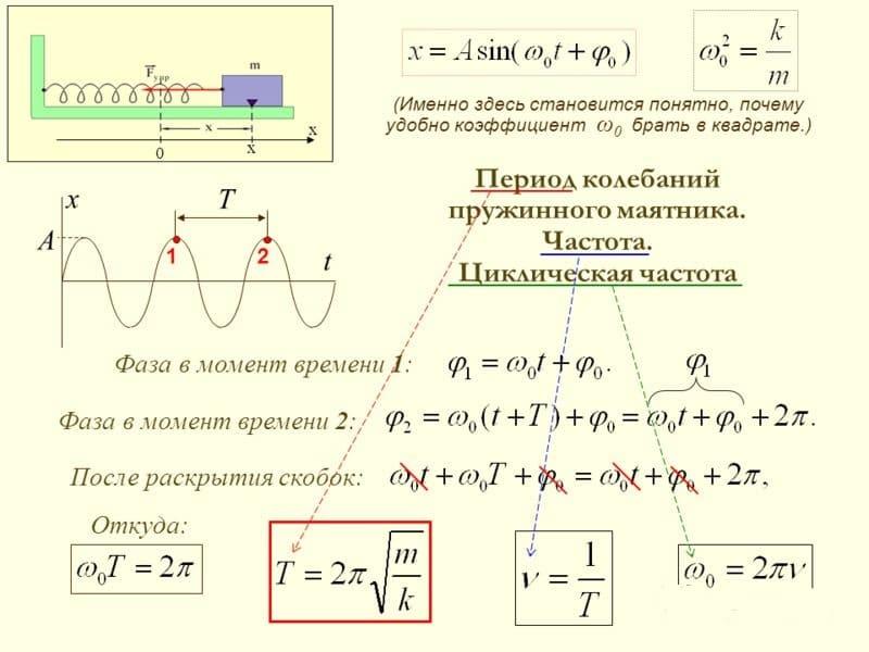 振荡和频率的时期