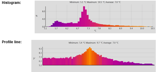 Thermal Imaging Graph