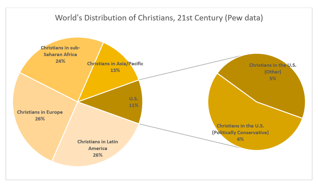 A Reality Check on American Christianity
