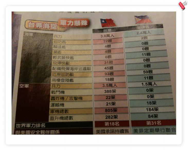 臺灣軍力世界排名18? – 擺錯位置的杜賓狗
